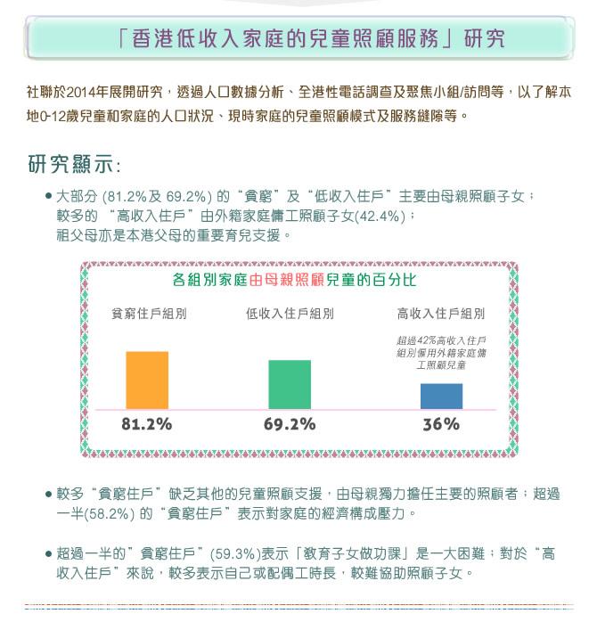 「香港低收入家庭的兒童照顧服務」研究: 社聯於2014年展開研究,透過人口數據分析、全港性電話調查及聚焦小組/訪問等,以了解本地0-12歲兒童和家庭的人口狀況、現時家庭的兒童照顧模式及服務縫隙等。(圖表)