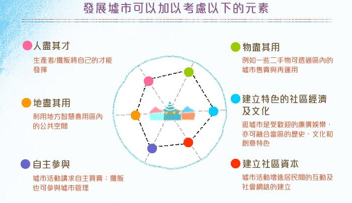發展墟市可以加以考慮以下的元素:1.人盡其才 2.地盡其用 3.自主參與 4.物盡其用 5.建立特色的社區經濟及文化 6.建立社區資本